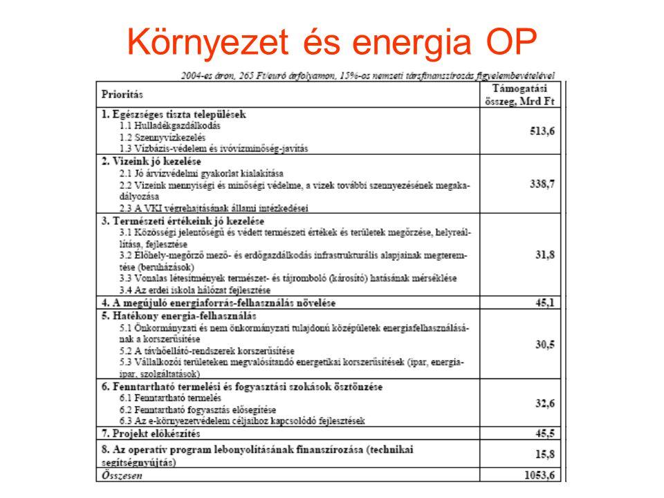 Környezet és energia OP