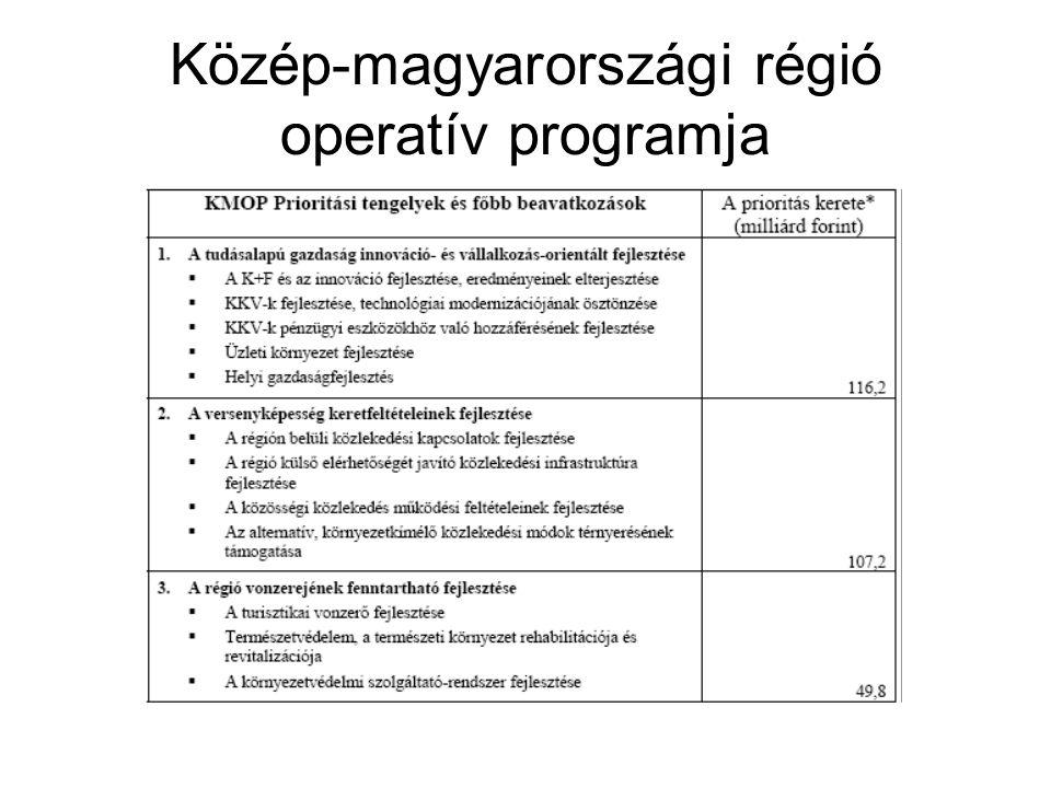 Közép-magyarországi régió operatív programja