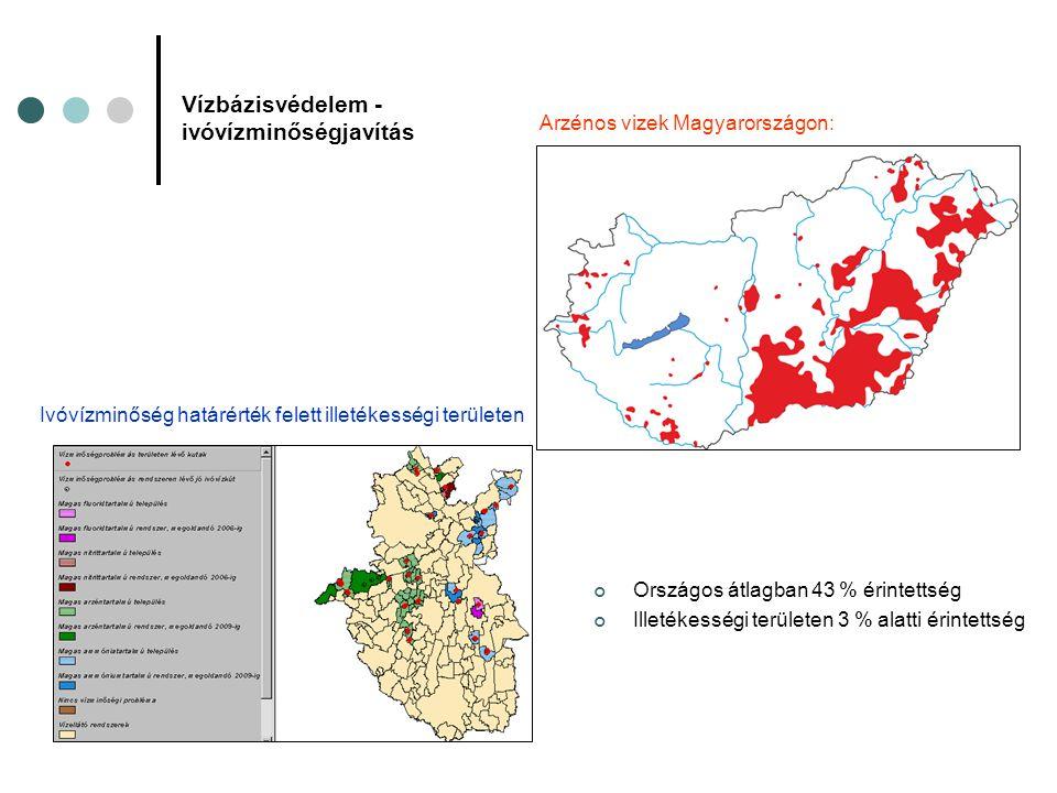 Vízbázisvédelem - ivóvízminőségjavítás