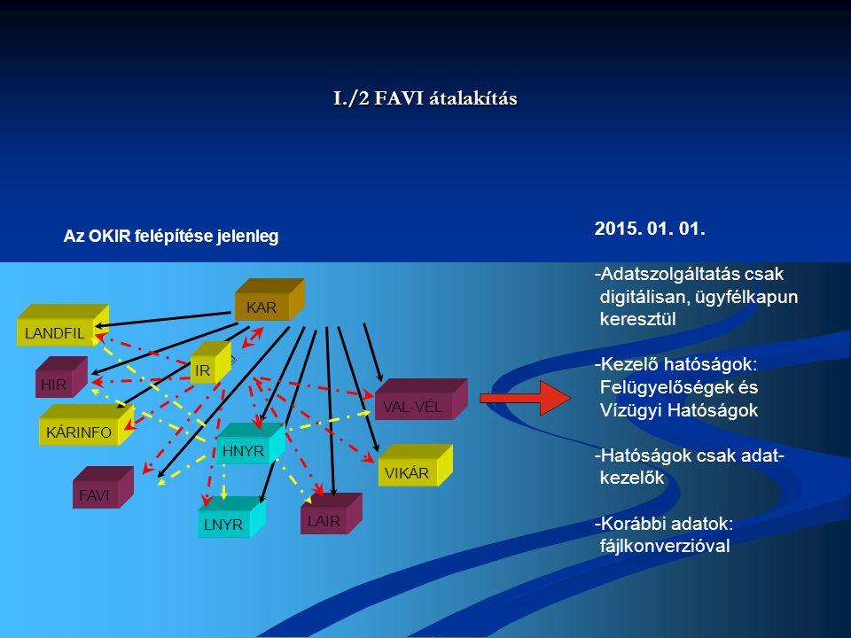 I./2 FAVI átalakítás 2015. 01. 01. -Adatszolgáltatás csak