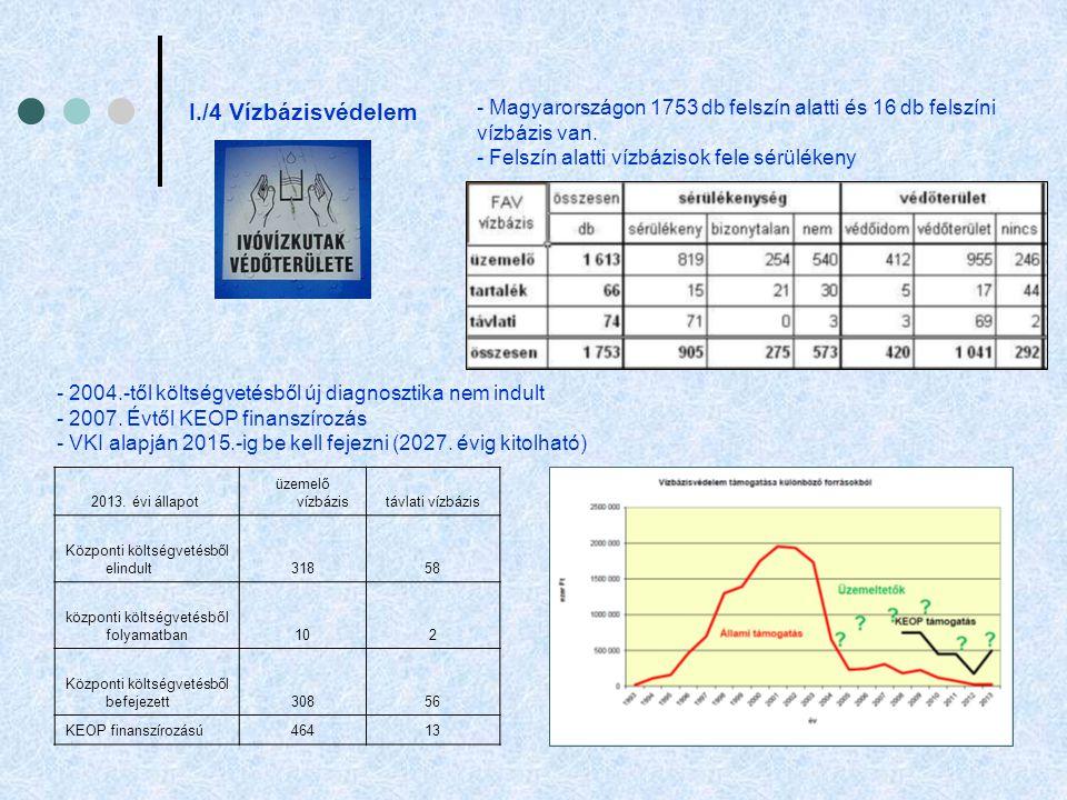 I./4 Vízbázisvédelem - Magyarországon 1753 db felszín alatti és 16 db felszíni vízbázis van. - Felszín alatti vízbázisok fele sérülékeny.