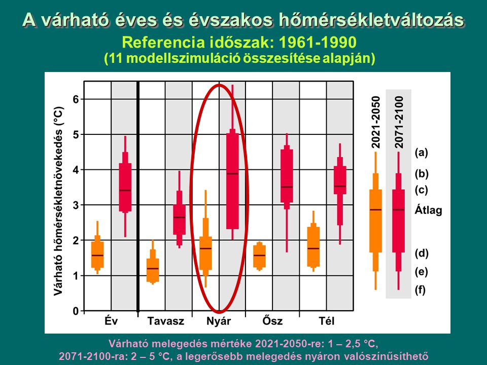 A várható éves és évszakos hőmérsékletváltozás