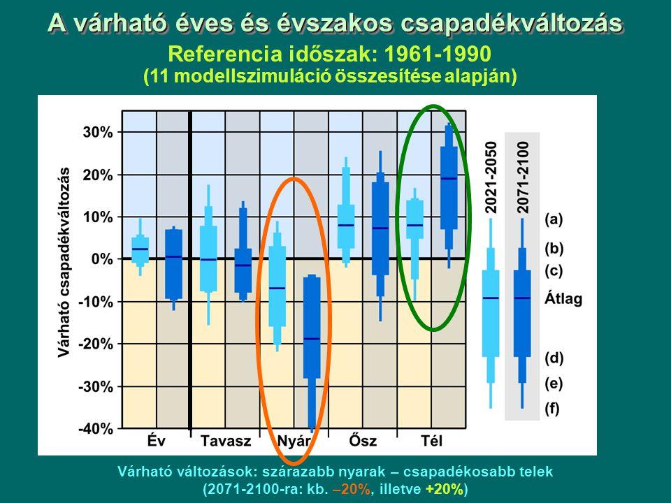 A várható éves és évszakos csapadékváltozás