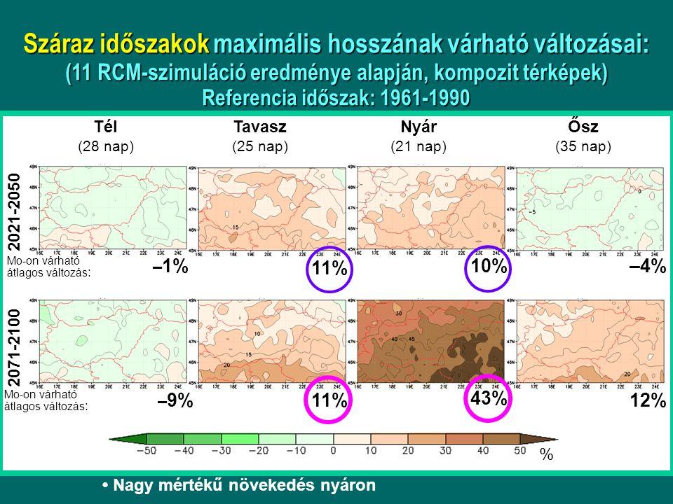 Száraz időszakok maximális hosszának várható változásai: (11 RCM-szimuláció eredménye alapján, kompozit térképek) Referencia időszak: 1961-1990