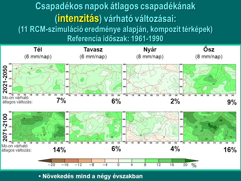 2021-2050 2071-2100. Tél (6 mm/nap) Tavasz (6 mm/nap) Nyár (8 mm/nap) Ősz (8 mm/nap) % 7% 2%