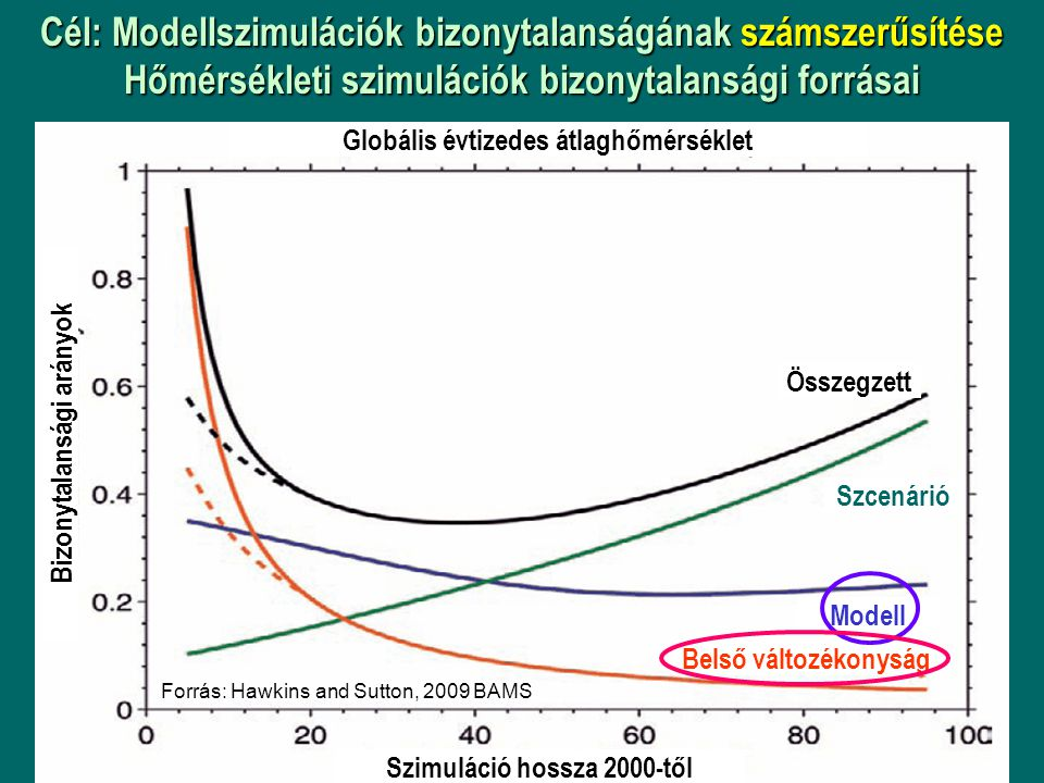 Cél: Modellszimulációk bizonytalanságának számszerűsítése Hőmérsékleti szimulációk bizonytalansági forrásai