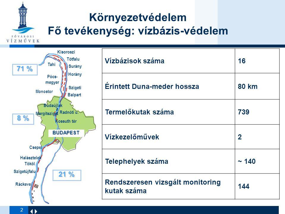 Környezetvédelem Fő tevékenység: vízbázis-védelem