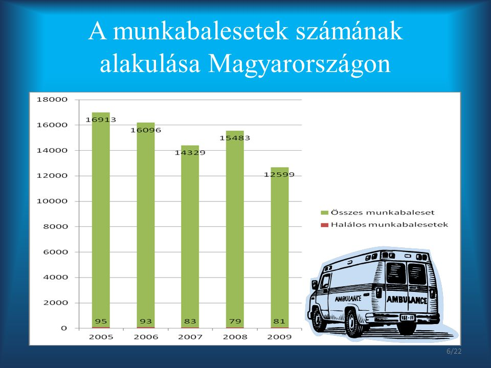 A munkabalesetek számának alakulása Magyarországon