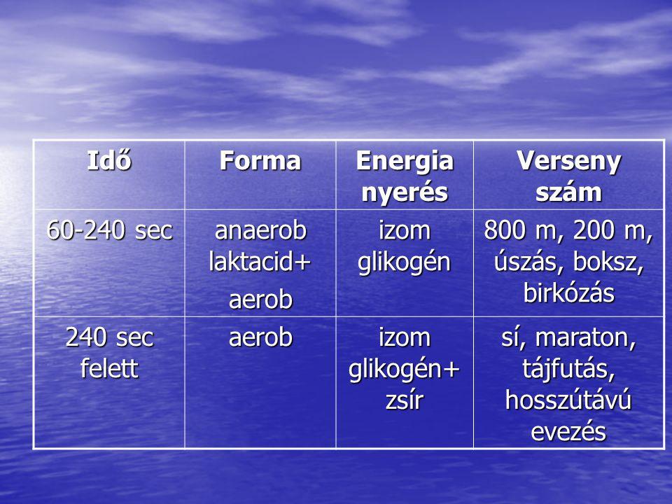 Idő Forma Energia nyerés Verseny szám