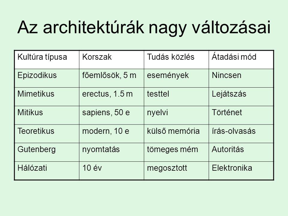 Az architektúrák nagy változásai