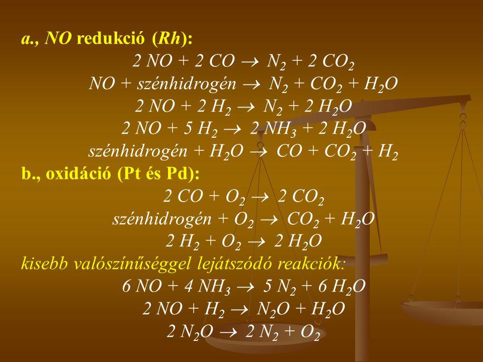 NO + szénhidrogén  N2 + CO2 + H2O 2 NO + 2 H2  N2 + 2 H2O