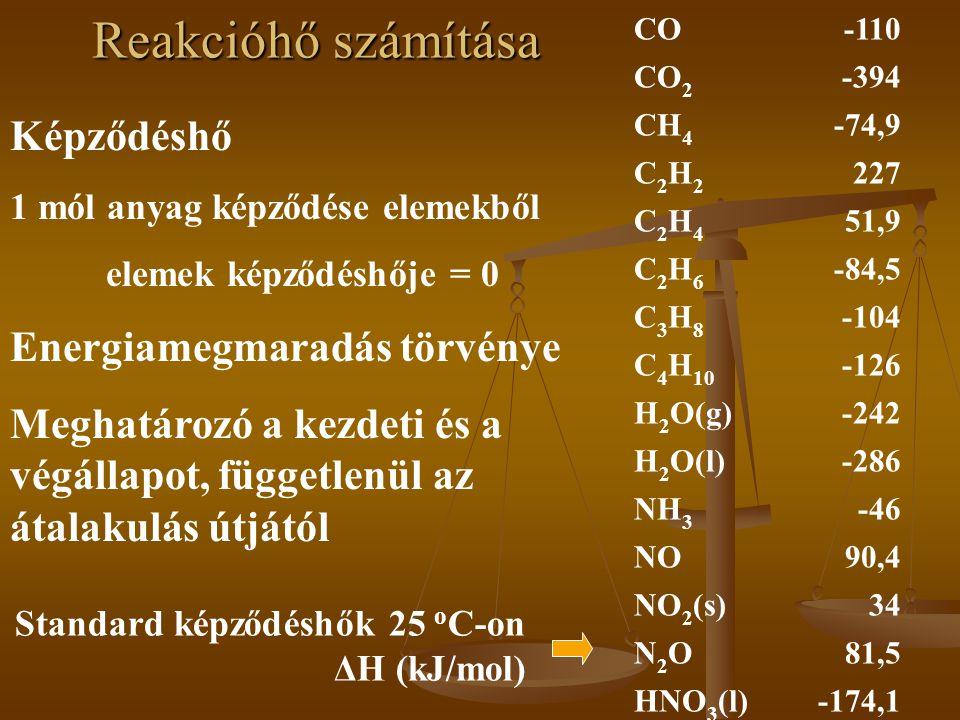 Reakcióhő számítása Képződéshő Energiamegmaradás törvénye