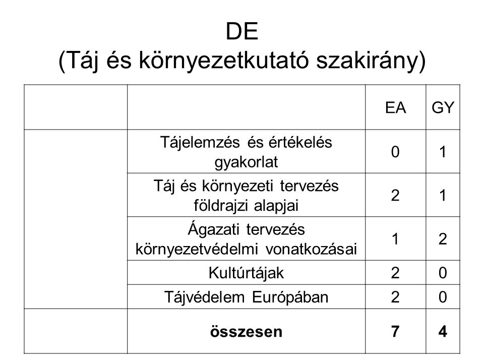 DE (Táj és környezetkutató szakirány)