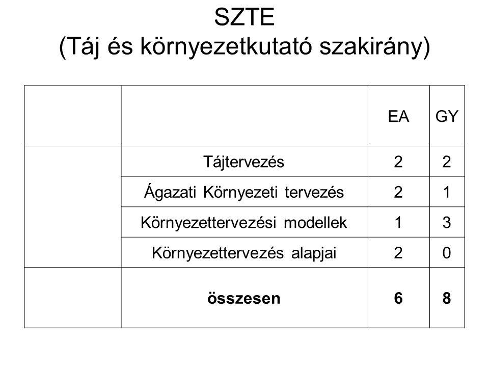 SZTE (Táj és környezetkutató szakirány)