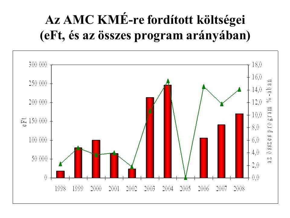 Az AMC KMÉ-re fordított költségei (eFt, és az összes program arányában)