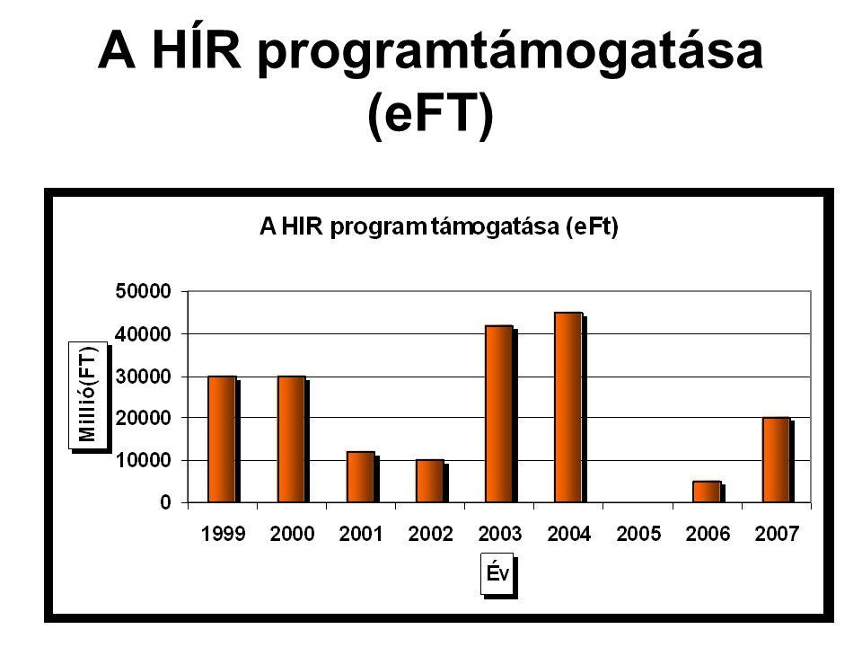 A HÍR programtámogatása (eFT)