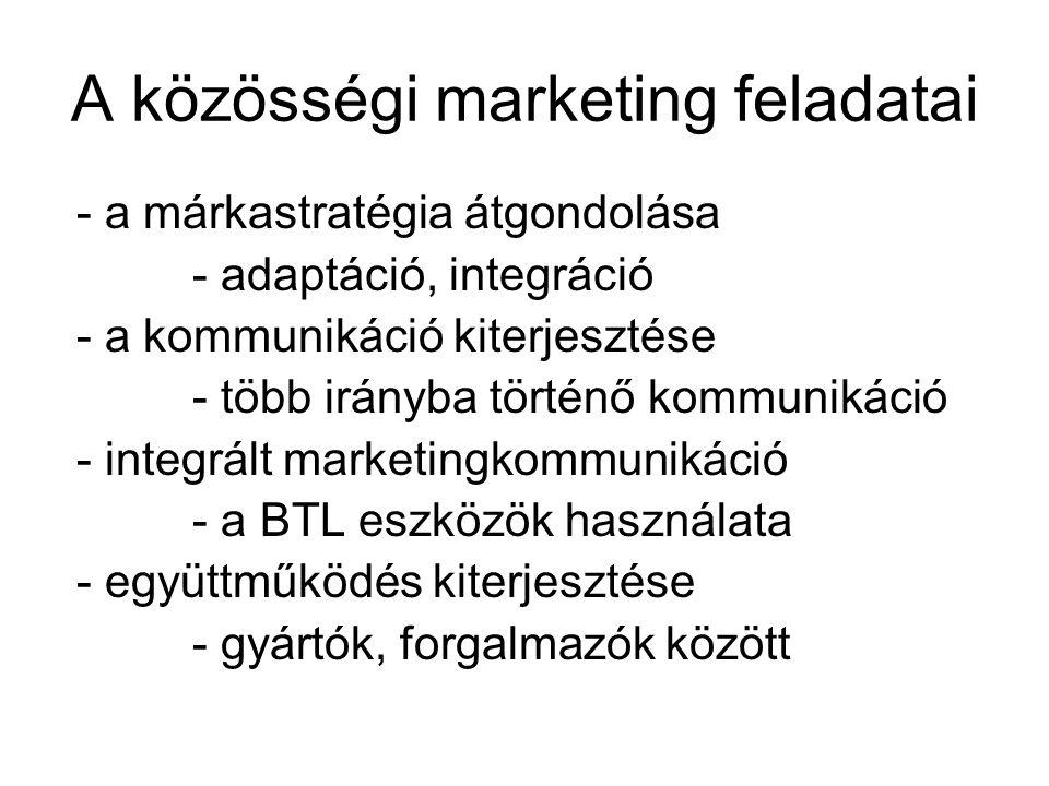 A közösségi marketing feladatai