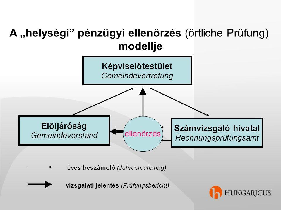 """A """"helységi pénzügyi ellenőrzés (örtliche Prüfung) modellje"""