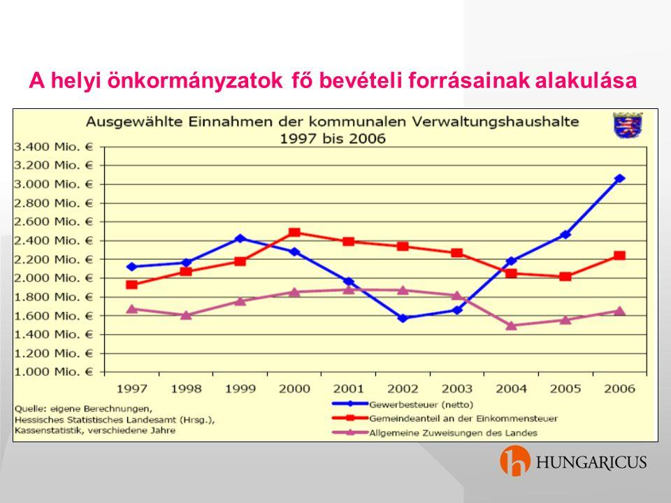 A helyi önkormányzatok fő bevételi forrásainak alakulása