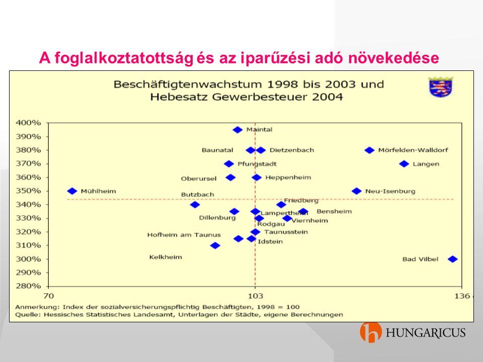 A foglalkoztatottság és az iparűzési adó növekedése