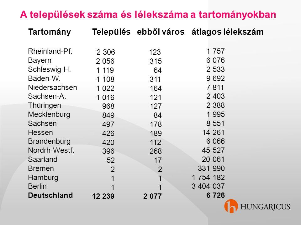 A települések száma és lélekszáma a tartományokban