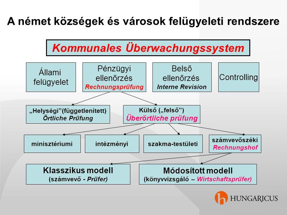 A német községek és városok felügyeleti rendszere