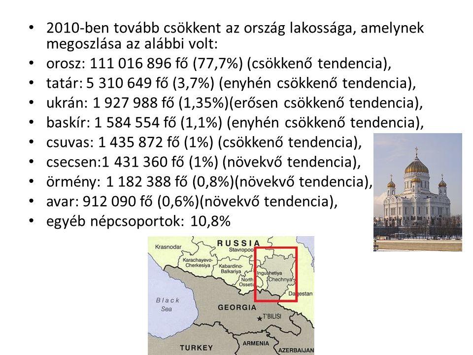 2010-ben tovább csökkent az ország lakossága, amelynek megoszlása az alábbi volt: