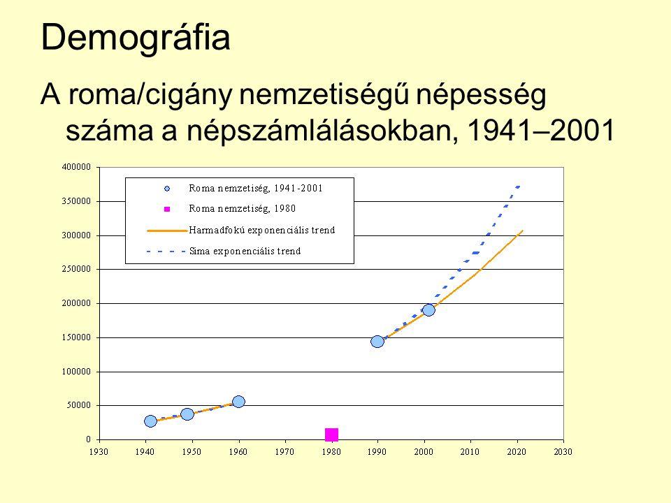 Demográfia A roma/cigány nemzetiségű népesség száma a népszámlálásokban, 1941–2001