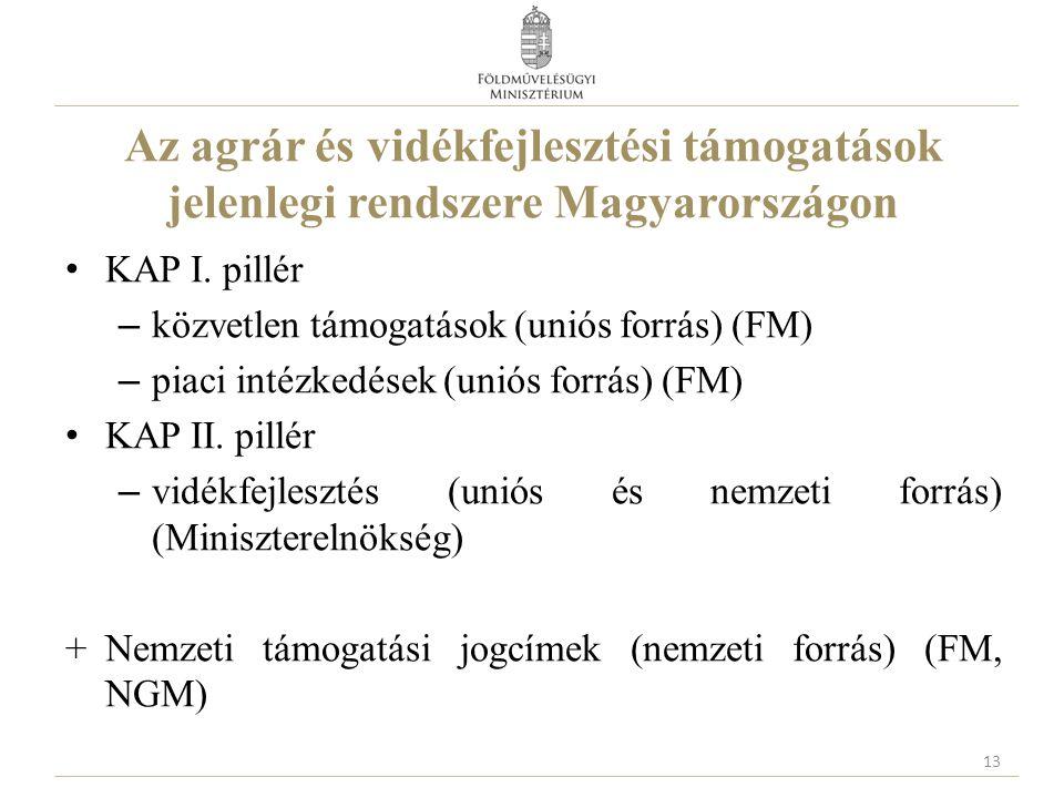 Az agrár és vidékfejlesztési támogatások jelenlegi rendszere Magyarországon