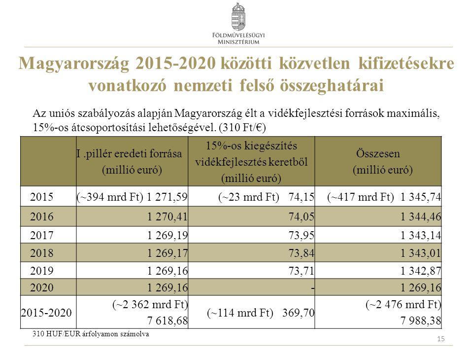 15%-os kiegészítés vidékfejlesztés keretből (millió euró)