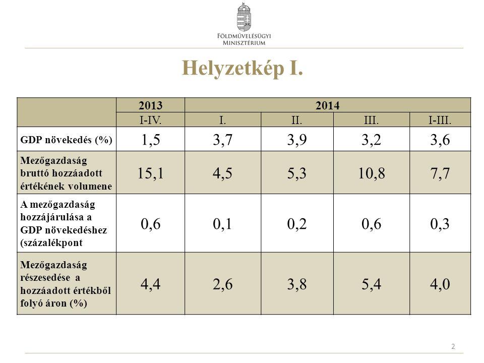 Helyzetkép I. 2013. 2014. I-IV. I. II. III. I-III. GDP növekedés (%) 1,5. 3,7. 3,9. 3,2.