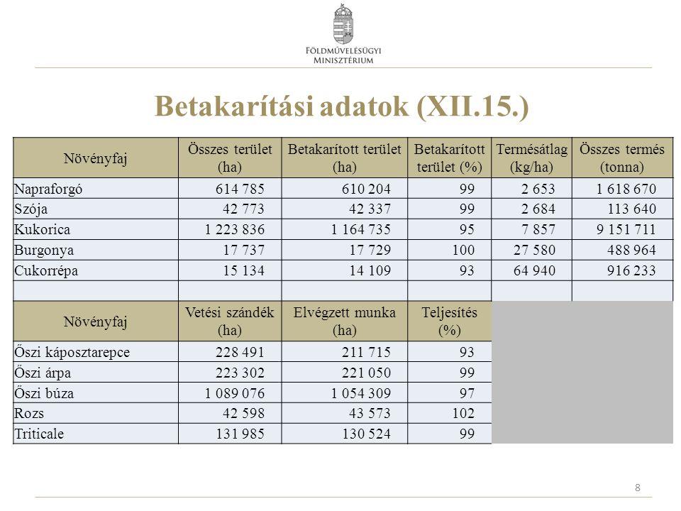 Betakarítási adatok (XII.15.)