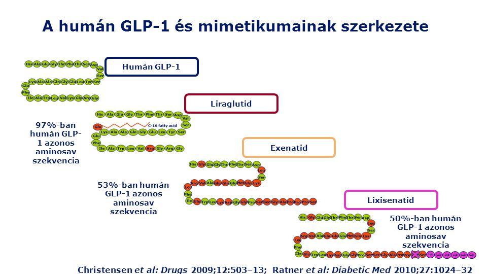 A humán GLP-1 és mimetikumainak szerkezete