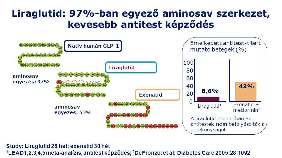 Liraglutid: 97%-ban egyező aminosav szerkezet, kevesebb antitest képződés
