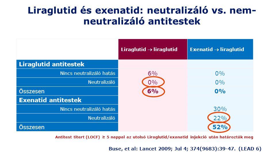 Liraglutid és exenatid: neutralizáló vs. nem-neutralizáló antitestek