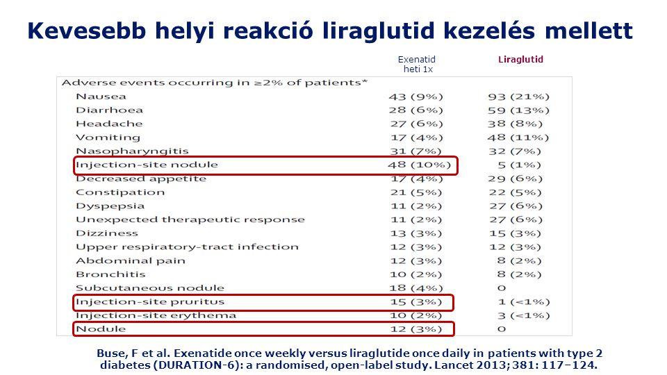 Kevesebb helyi reakció liraglutid kezelés mellett