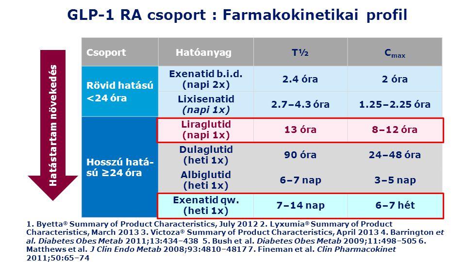 GLP-1 RA csoport : Farmakokinetikai profil