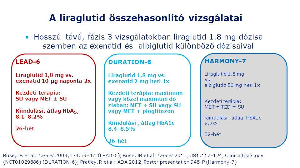 A liraglutid összehasonlító vizsgálatai