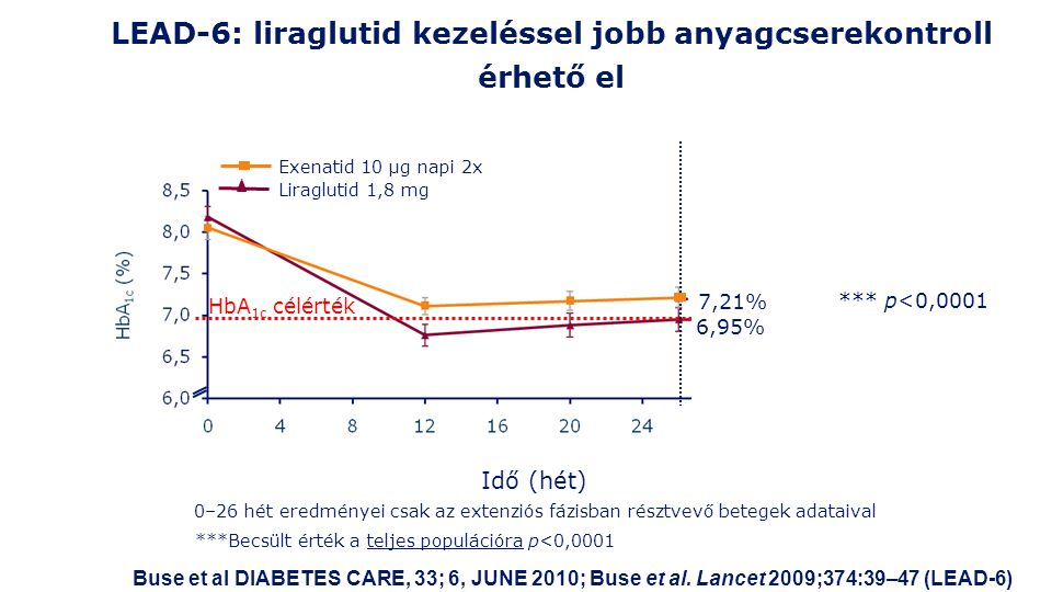 LEAD-6: liraglutid kezeléssel jobb anyagcserekontroll érhető el