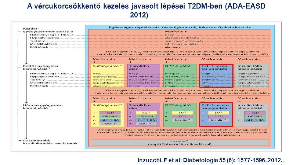 A vércukorcsökkentő kezelés javasolt lépései T2DM-ben (ADA-EASD 2012)