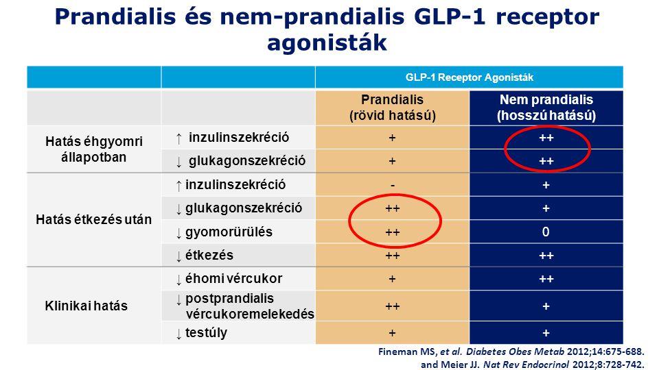 Prandialis és nem-prandialis GLP-1 receptor agonisták
