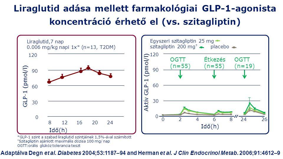 Liraglutid adása mellett farmakológiai GLP-1-agonista koncentráció érhető el (vs. szitagliptin)