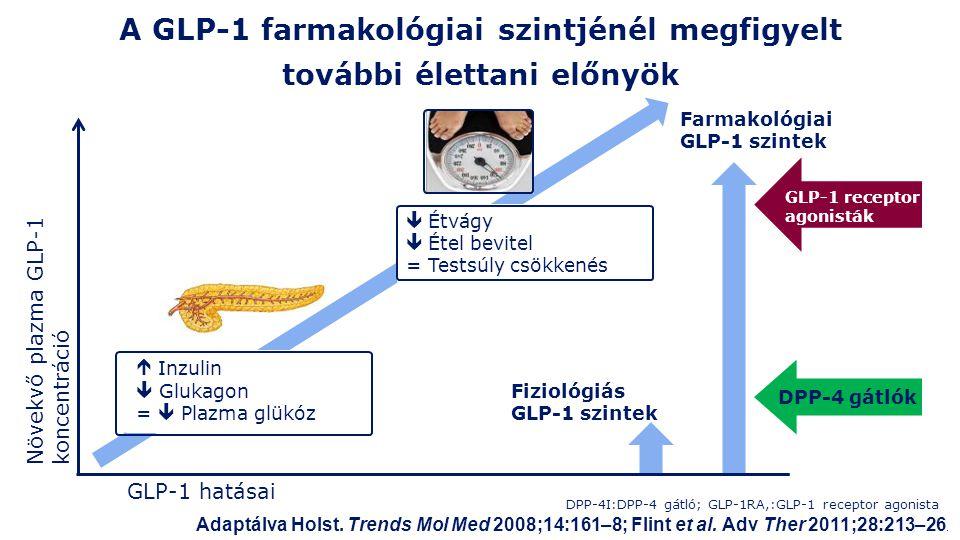 A GLP-1 farmakológiai szintjénél megfigyelt további élettani előnyök