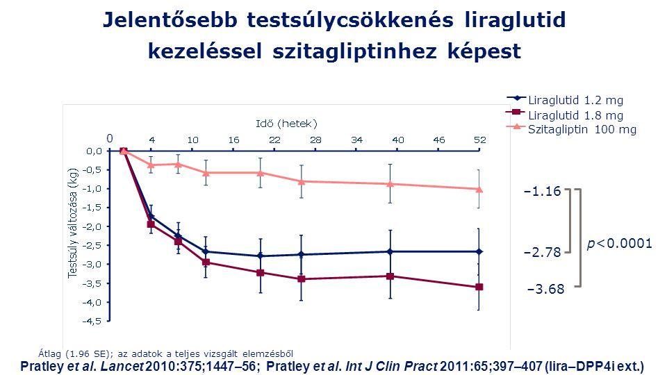 Jelentősebb testsúlycsökkenés liraglutid kezeléssel szitagliptinhez képest