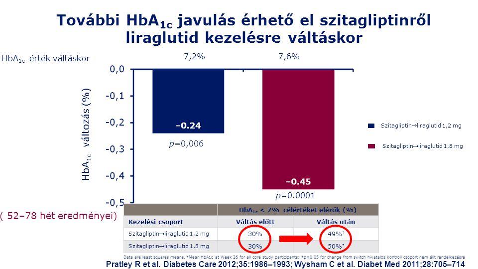 HbA1c < 7% célértéket elérők (%)