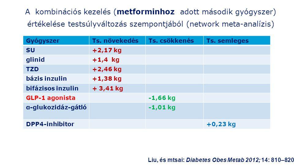 A kombinációs kezelés (metforminhoz adott második gyógyszer) értékelése testsúlyváltozás szempontjából (network meta-analízis)
