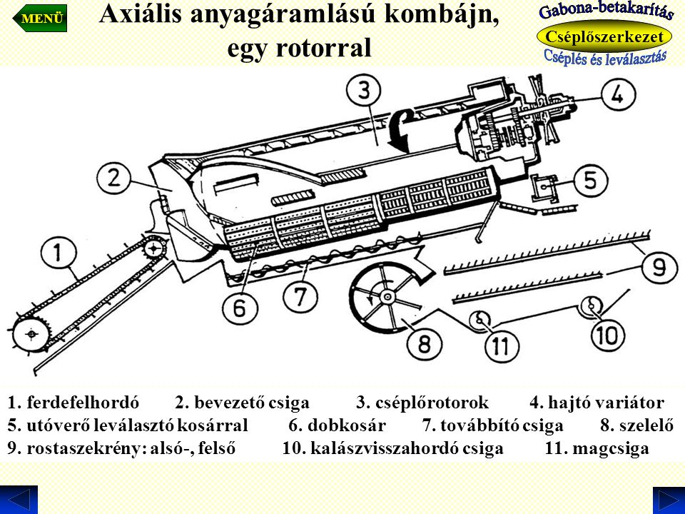 Axiális anyagáramlású kombájn, egy rotorral