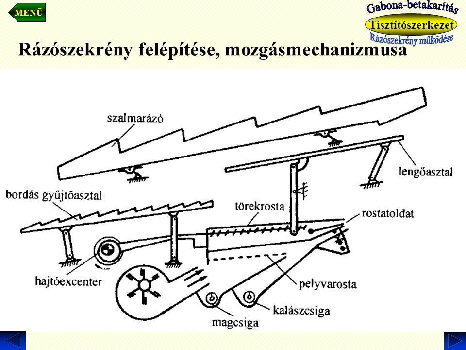 Rázószekrény felépítése, mozgásmechanizmusa