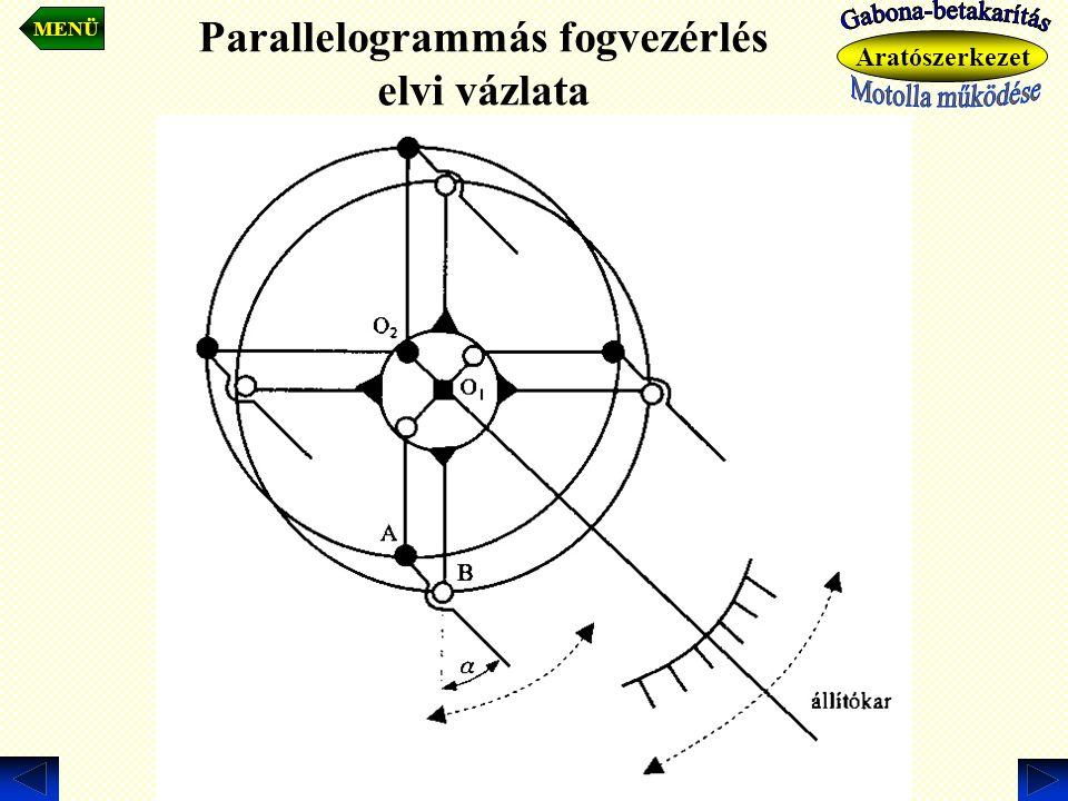 Parallelogrammás fogvezérlés elvi vázlata