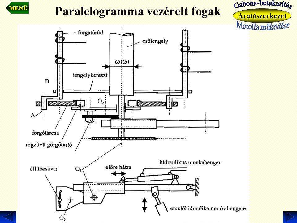 Paralelogramma vezérelt fogak